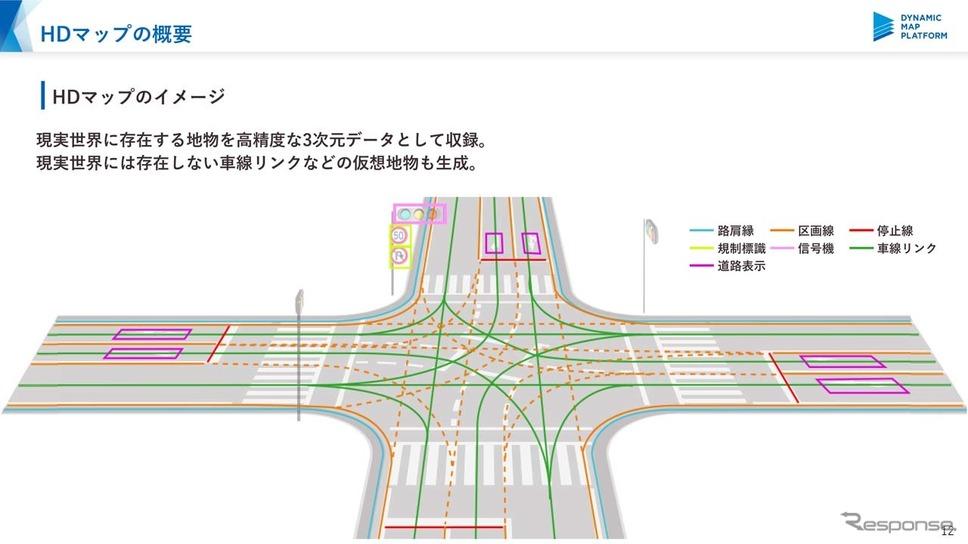 一般道のでHDマップのイメージ。車線リンクがデータの根幹となる
