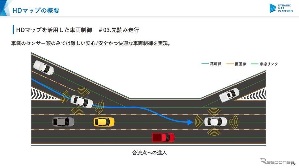 """地図の高精度化によって""""先読み""""が可能となり、安全かつ快適な車両制御が可能となる"""