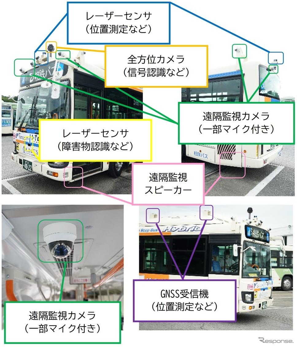 自動運転バスの機能を支えるシステム《画像提供 相鉄バス》
