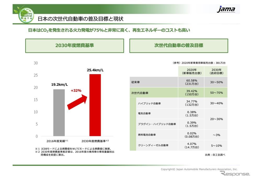 日本の次世代自動車の普及目標と現状《資料提供 自工会》