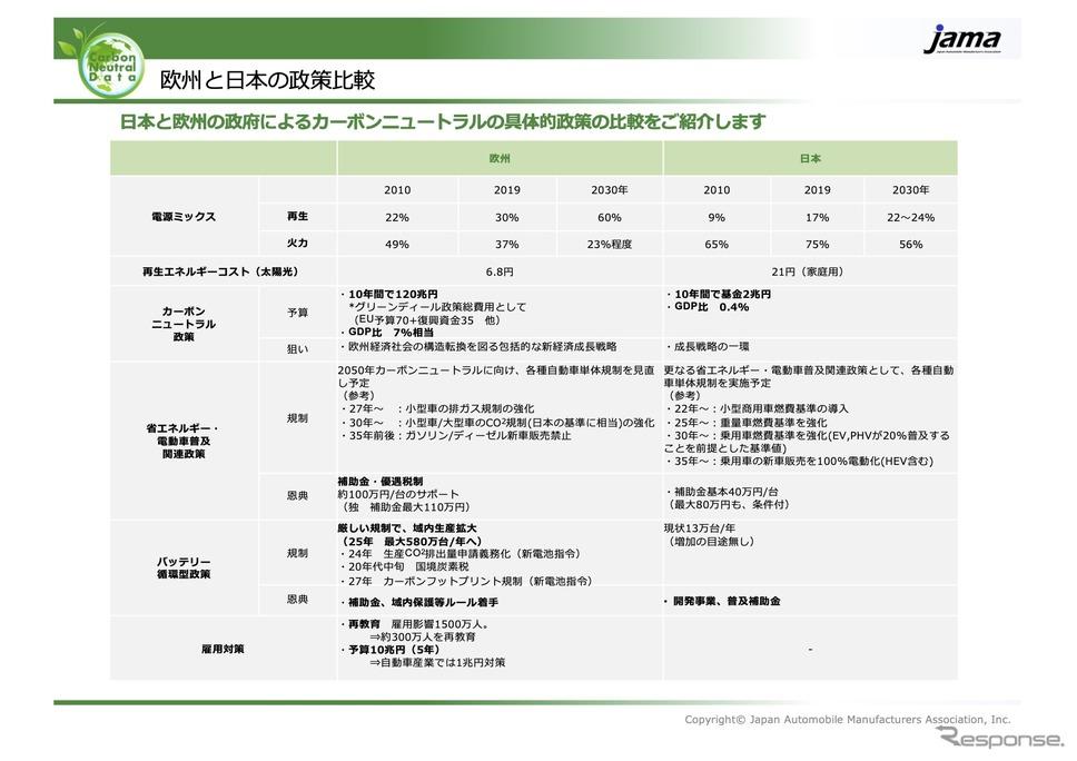 欧州と日本の政策比較《資料提供 自工会》