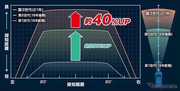 専用新設計レーザー探知性能約40%UP《写真提供 ユピテル》