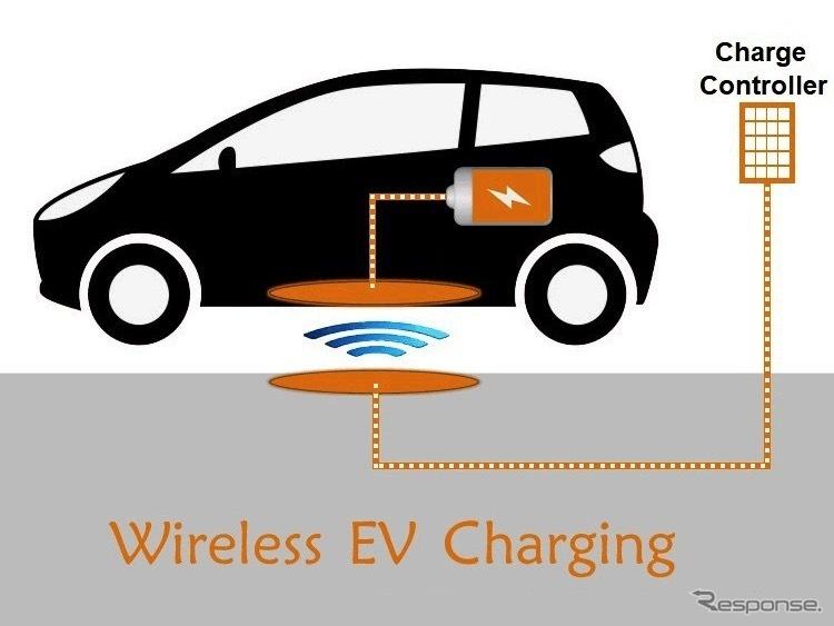 電気自動車向けワイヤレス充電市場《画像提供 Kenneth Research》