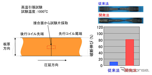 接合部の高温延性に関する従来法と開発法の比較結果《画像提供 JFEスチール》