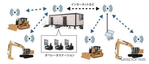 システム構成《写真提供 キャタピラージャパン》