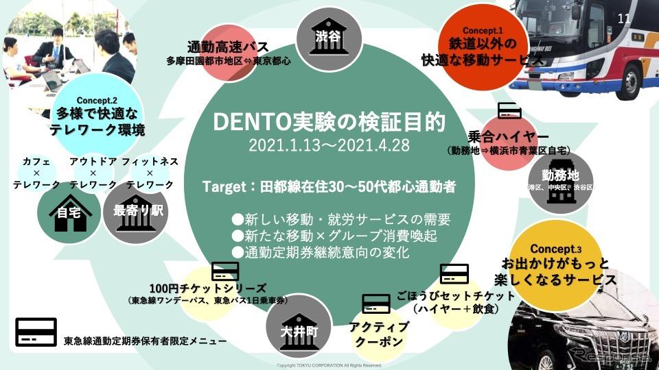 DENTO実験の検証目的《画像提供 東急》