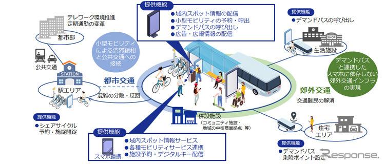 DNPモビリティポートによる交通・サービス・モビリティの連携イメージ《写真提供 大日本印刷》