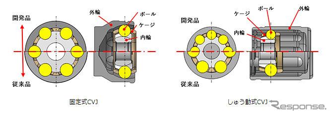 固定式CVJ(左)としゅう動式CVJ《図版提供 NTN》