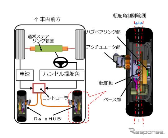 車両搭載イメージ《図版提供 NTN》