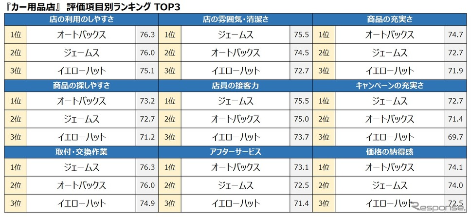 カー用品店 評価項目別ランキング トップ3《写真提供 oricon ME》
