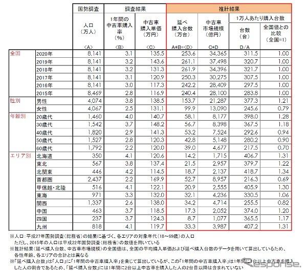 中古車の購入台数、市場規模