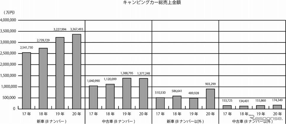 キャンピングカー総売上金額《写真提供 日本RV協会》