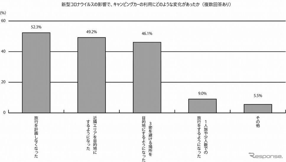 新型コロナウイルスの影響で、キャンピングカーの利用にどのような変化があったか《写真提供 日本RV協会》