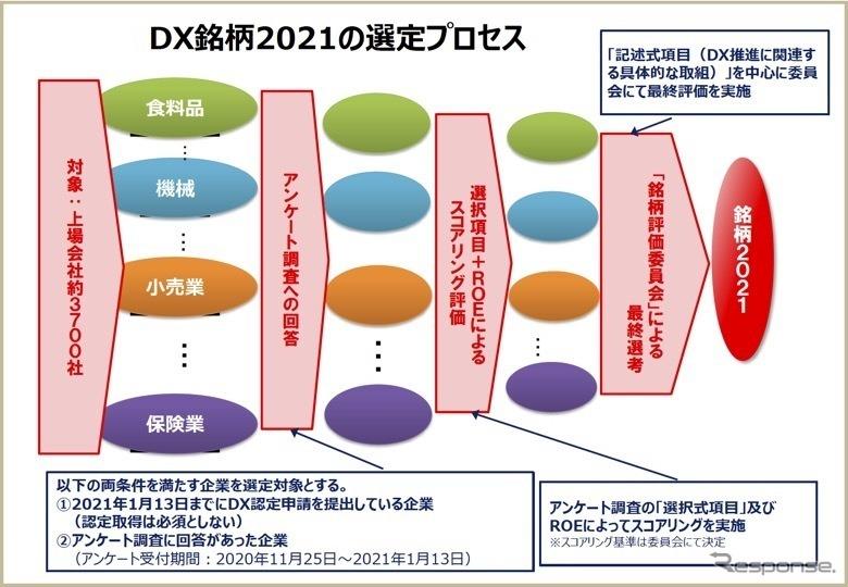 DX銘柄2021の選定プロセス《画像提供 経済産業省》
