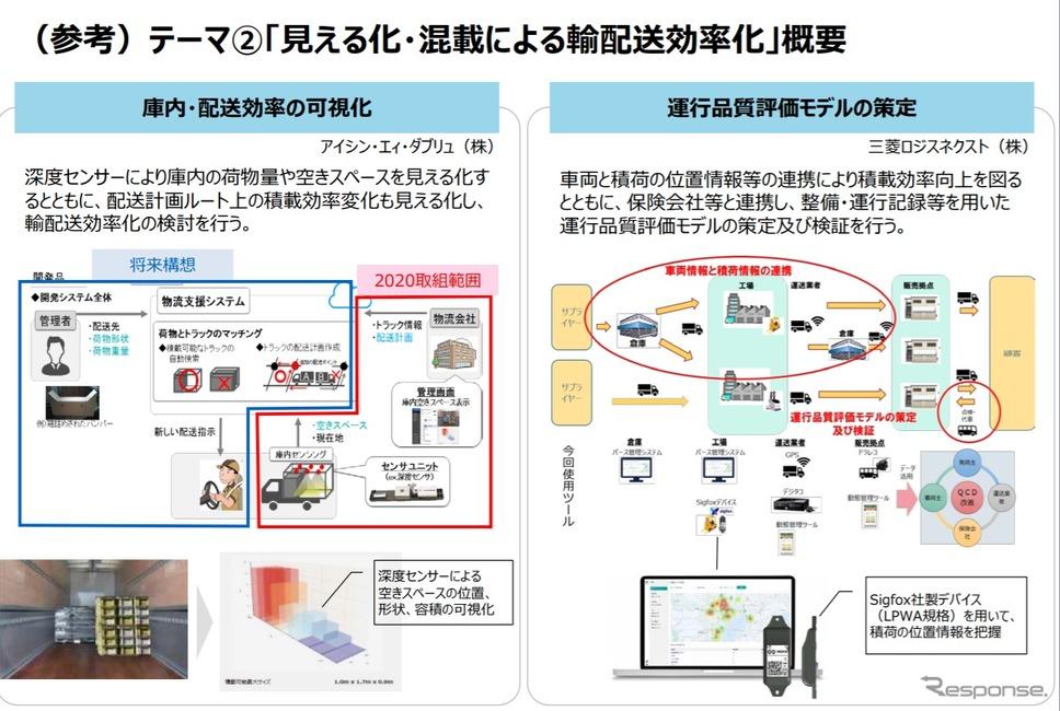 見える化・混載・自動化等による輸配送効率化の概要《画像提供 経済産業省》