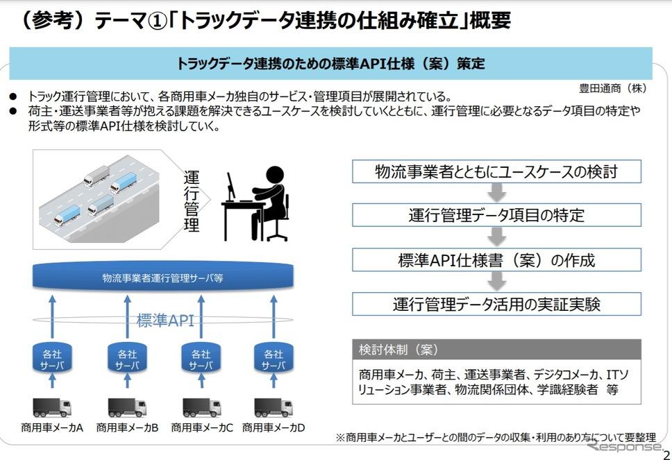 トラックデータ連携の仕組み確立の概要《画像提供 経済産業省》