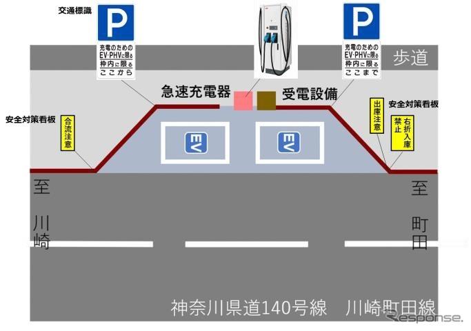 公道に整備したEV用充電器のイメージ《画像提供e-Mobility Power》