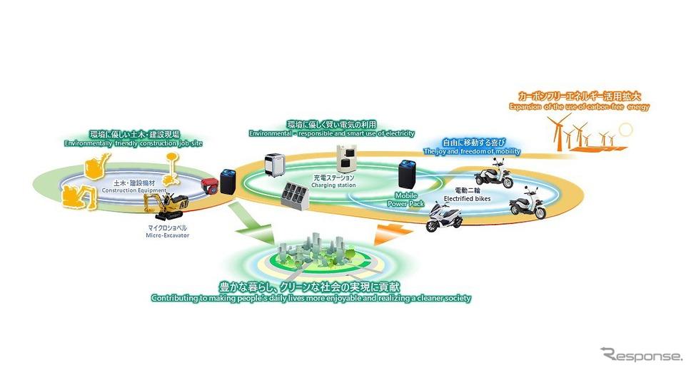 モバイルパワーパックを活用した幅広いバッテリー共用システムネットワークの構築(イメージ)《図版提供 本田技研工業》