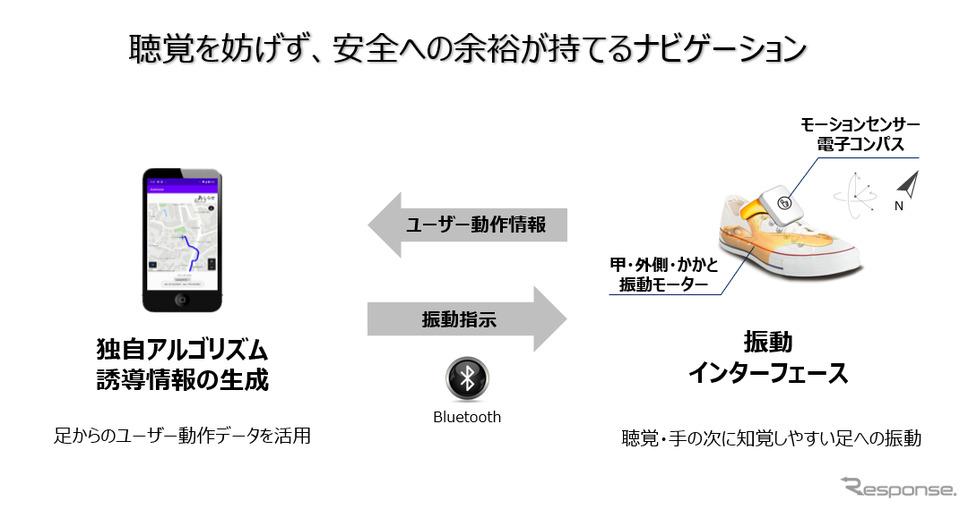ユーザーの動作情報を元に、誘導情報を作成。振動インターフェースとスマホはBluetoothによって接続される。《写真提供 本田技研工業株式会社》