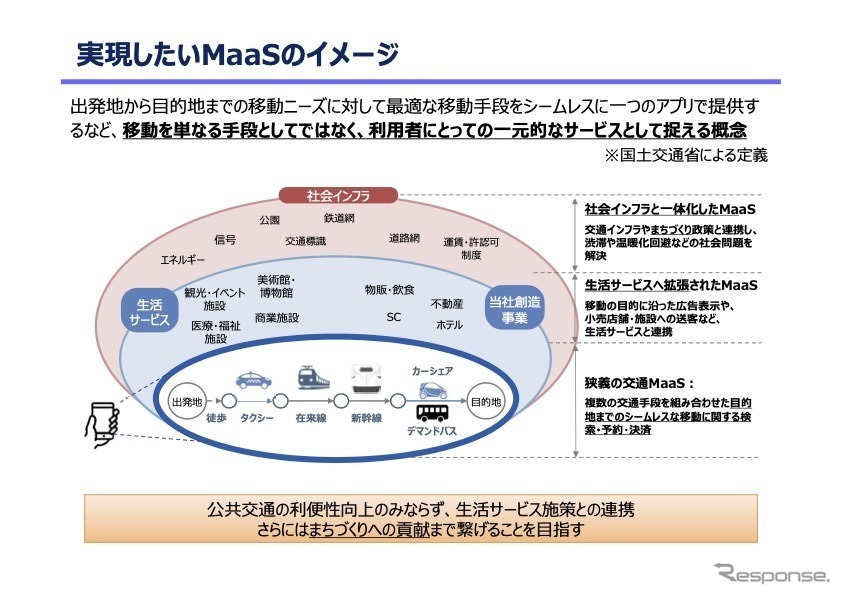 JR西日本が実現を目指すMaaSサービスのイメージ《画像提供 JR西日本》