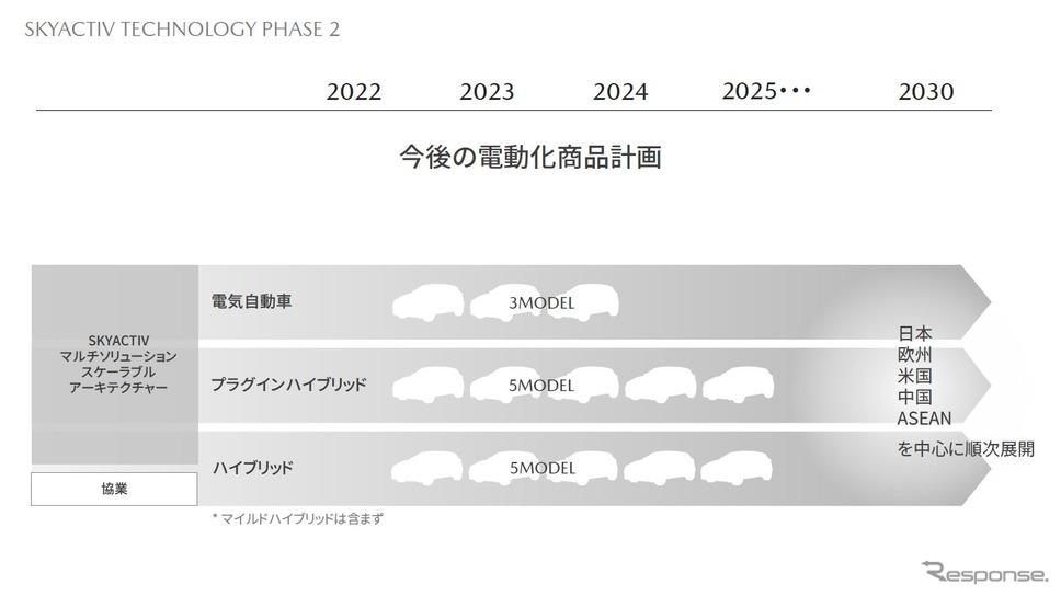 2030年に向けた新たな技術・商品の開発方針《資料提供 マツダ》