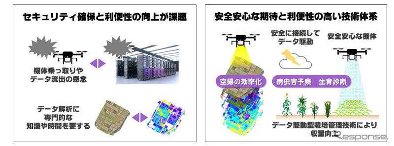 ハイスペックドローン開発コンソーシアムの研究概要図《写真提供 ヤマハ発動機》