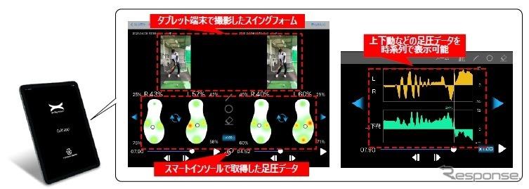 タブレット端末で撮影したスイングフォームの映像を足圧データと連動して表示《画像提供 豊田合成》