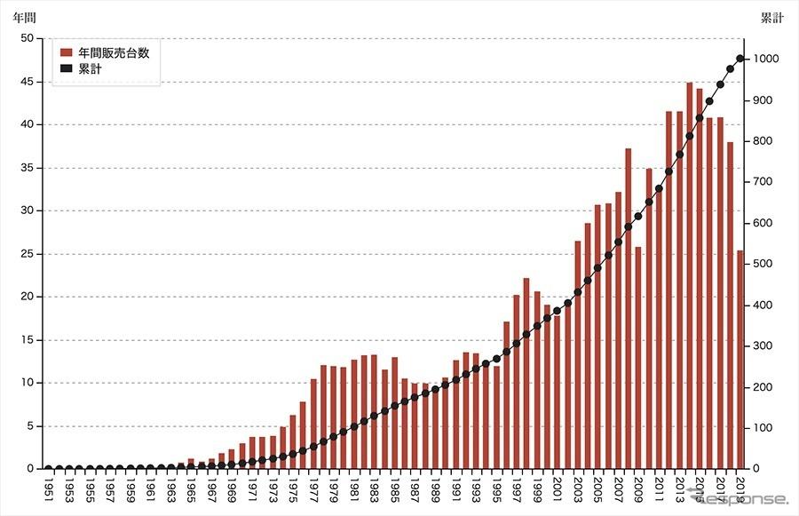 グローバル累計販売台数(〜2019年、単位は1万台)《写真提供 トヨタ自動車》