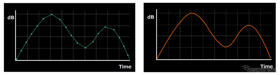 CD音源の波形(左)とAlpineF#1Statusの波形(右)《写真提供 アルプスアルパイン》
