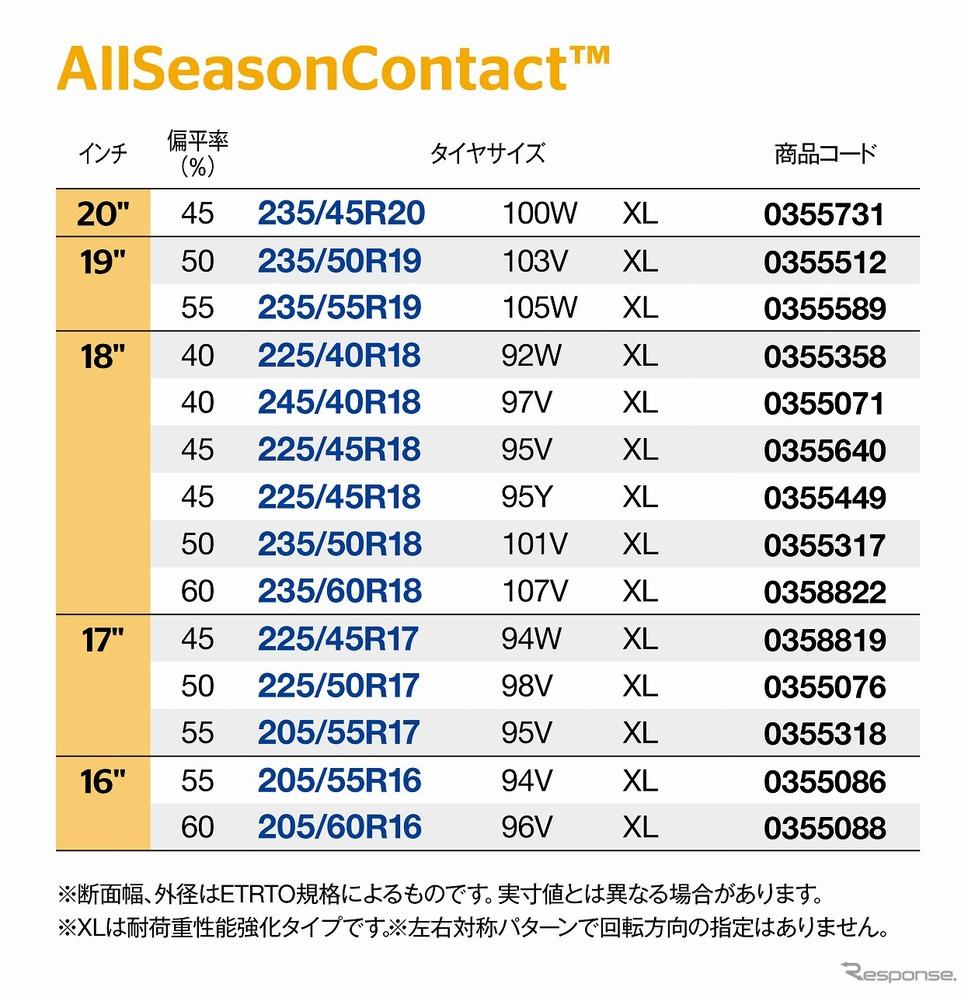 発売サイズ《写真提供 コンチネンタルタイヤ・ジャパン》