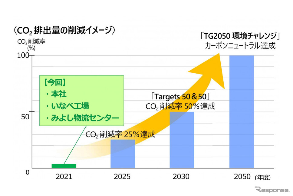CO2排出量削減のイメージ《図版提供 豊田合成》