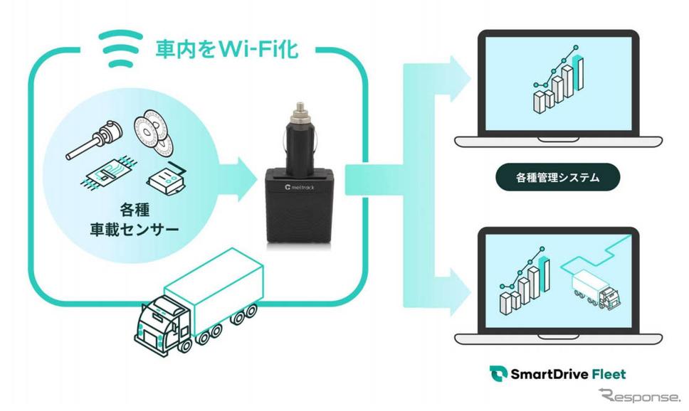 スマートドライブ Wi-Fi Hub《図版提供 スマートドライブ》