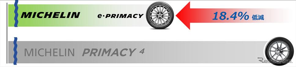 ミシュラン プライマシー4対比で転がり抵抗を18.4%低減《図版提供 日本ミシュランタイヤ》