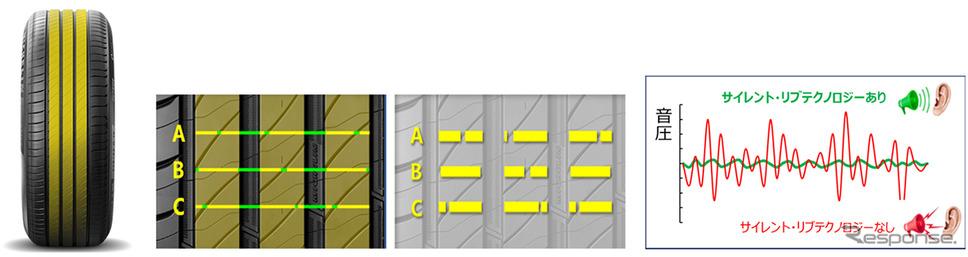 サイレント リブテクノロジー(イメージ)《図版提供 日本ミシュランタイヤ》