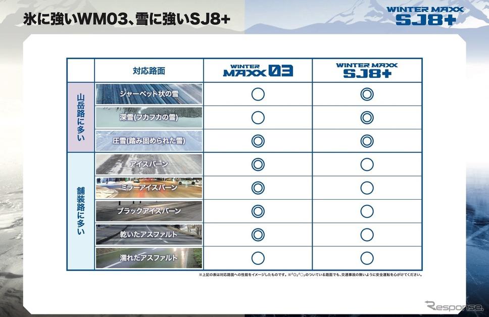 山岳路には特に強いSJ8+、舗装路の凍結路に強いWM03《画像提供 住友ゴム工業》