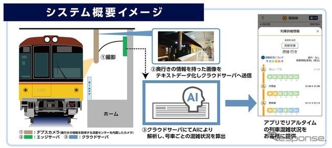 東京メトロによるリアルタイム混雑状況の配信《画像提供 東京メトロ》