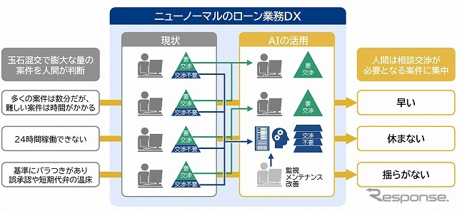 審査AIサービスの目指す姿《画像提供 三菱総合研究所》