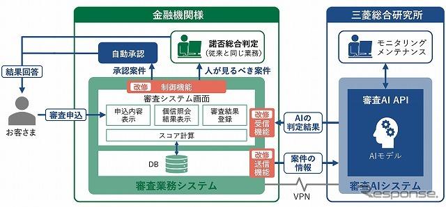 APIによってシステム間を連携する《画像提供 三菱総合研究所》