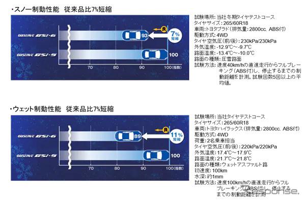 オブザーブ GSi-6 性能評価結果《写真提供 TOYO TIRE》
