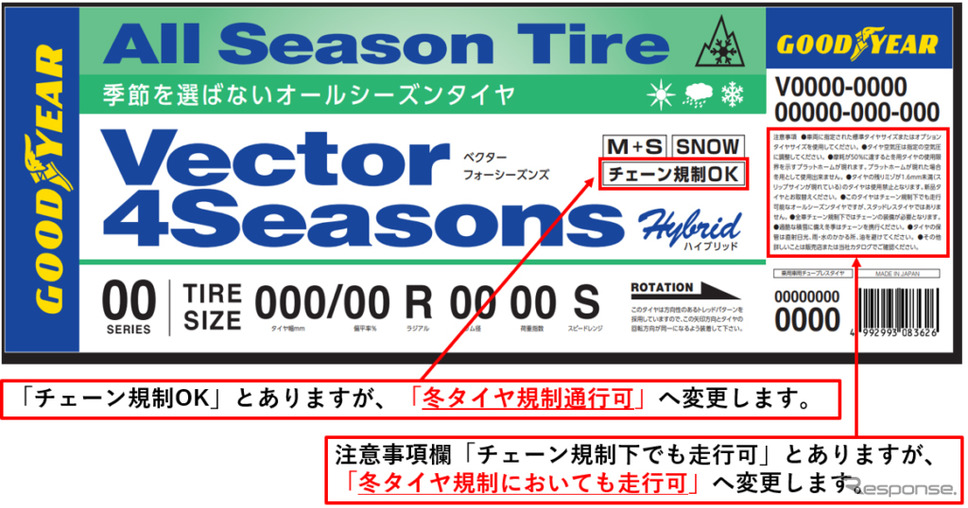 現状のラベルと修正点(ベクター 4シーズンズ ハイブリッド)《写真提供 日本グッドイヤー》