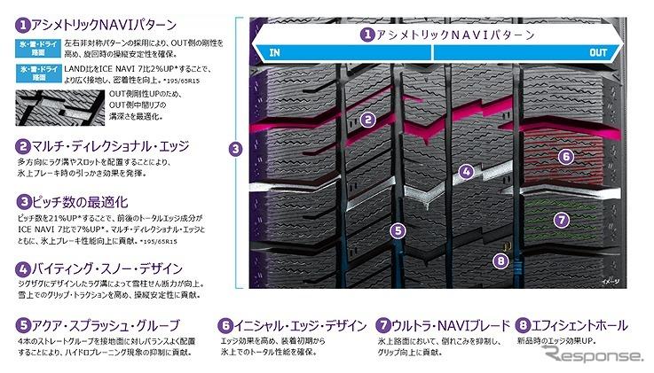 パターンデザインの特徴《写真提供 日本グッドイヤー》