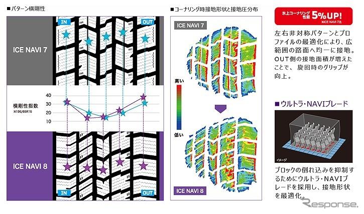 左右非対称パターンにより氷上コーナリング性能が5%向上《写真提供 日本グッドイヤー》