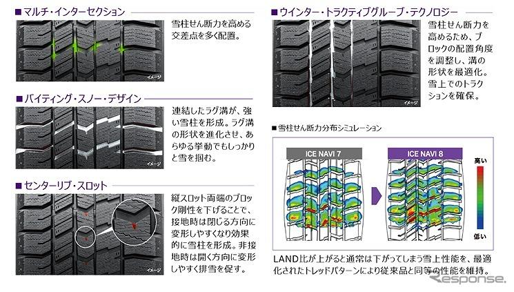 LAND比をUPしながら、雪上性能は同等レベルをキープ《写真提供 日本グッドイヤー》