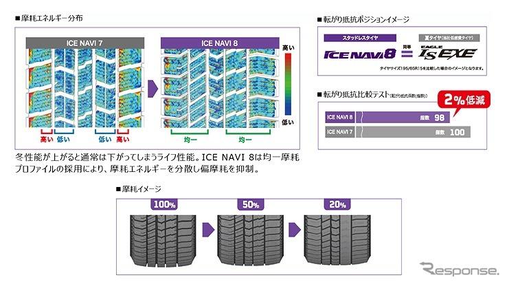 耐摩耗性が3%向上《写真提供 日本グッドイヤー》