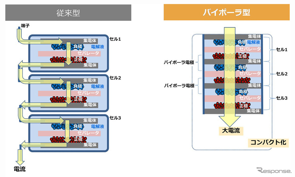 トヨタ アクア 新型のニッケル水素電池「バイポーラ型」と「従来型」の構造比較《写真提供 トヨタ自動車》