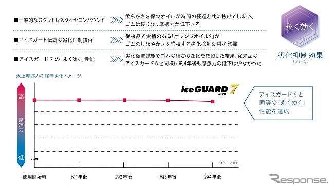 横浜ゴム、乗用車用スタッドレス「アイスガード7」発売へ…氷上・雪上性能向上