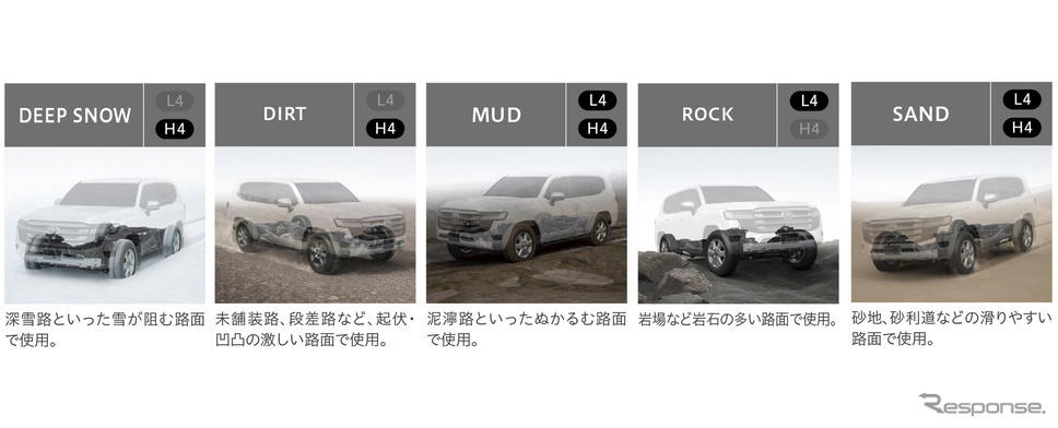 マルチテレインセレクト《写真提供 トヨタ自動車》