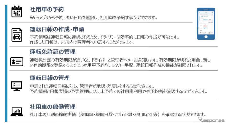 車両台数最適化 サービス概要《図版提供 住友三井オートサービス》