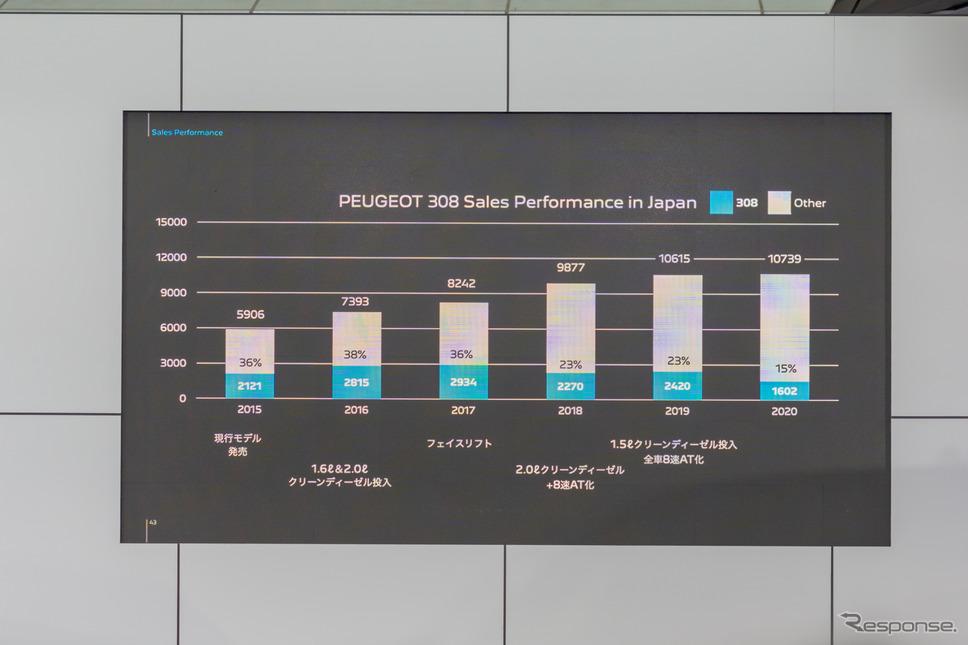 プジョー308は大きなシェアを占める車で、2016年には38%を占めていた。《写真撮影 関口敬文》