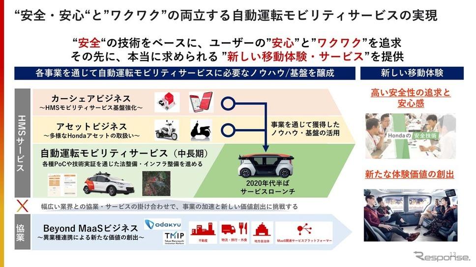 ホンダが自動運転モビリティサービス事業として目指している概要《画像提供 ホンダ》